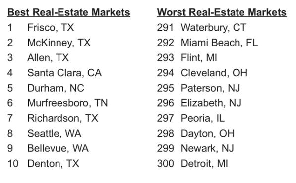 real-estate-market-rank