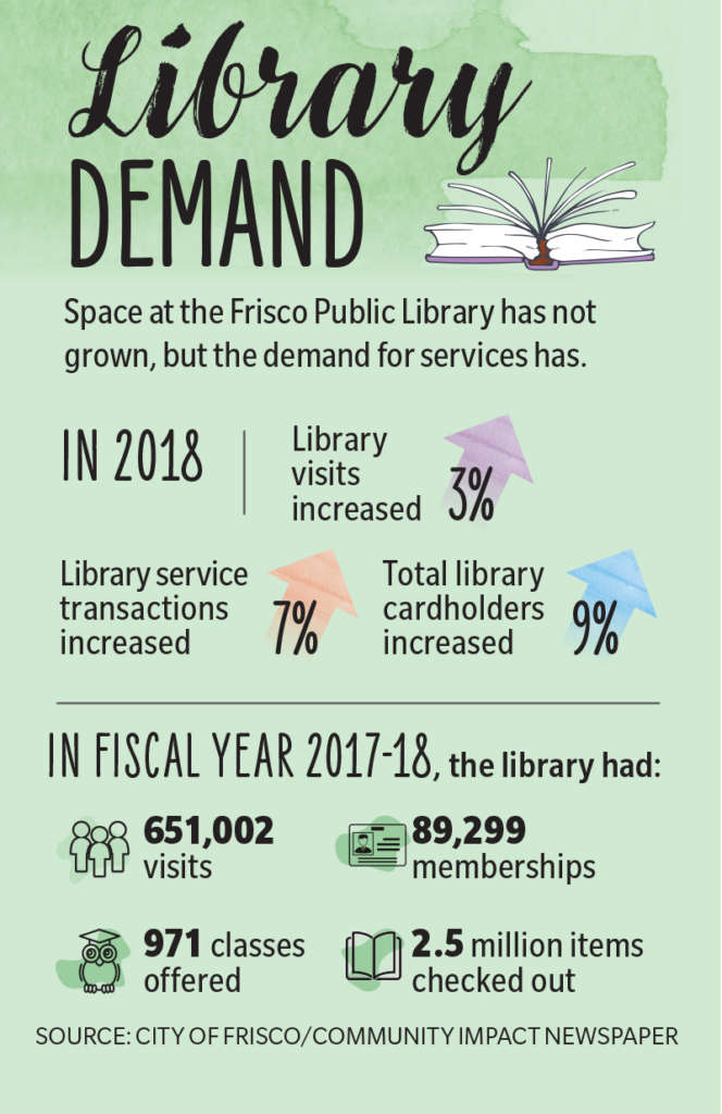 frisco-library-development